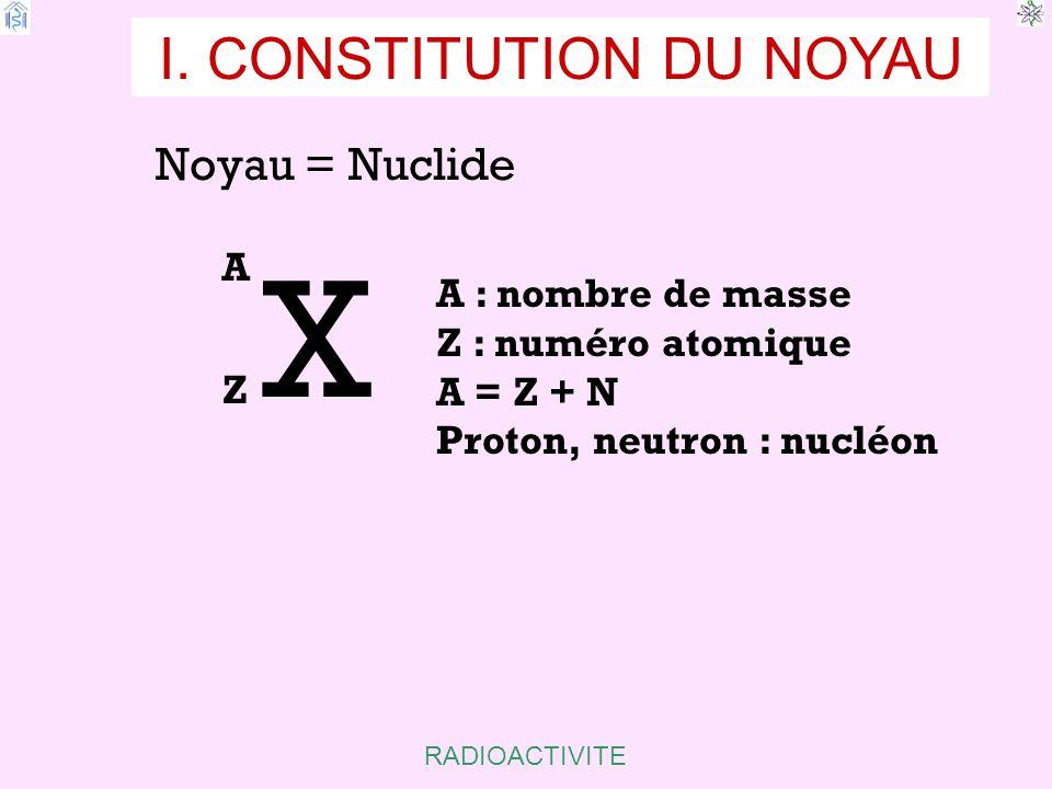RADIOACTIVITE CONSTITUTION DU NOYAU Noyau = Nuclide X AZAZ A : nombre de masse Z : numéro atomique A = Z + N Proton, neutron : nucléon H : Z = 1, A = 1 I : Z = 53, A = 127, N = 127 – 53 = 74 1111 127 53 I.