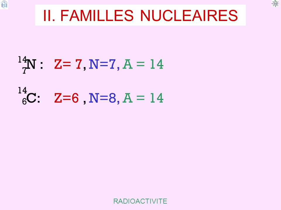 RADIOACTIVITE II. FAMILLES NUCLEAIRES N : Z= 7, N=7, A = 14 C: Z=6, N=8, A = 14 14 7 14 6 ISOBARES