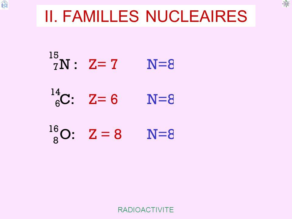 RADIOACTIVITE II. FAMILLES NUCLEAIRES N : Z= 7 N=8 C: Z= 6 N=8 O: Z = 8 N=8 15 7 14 6 16 8 ISOTONES