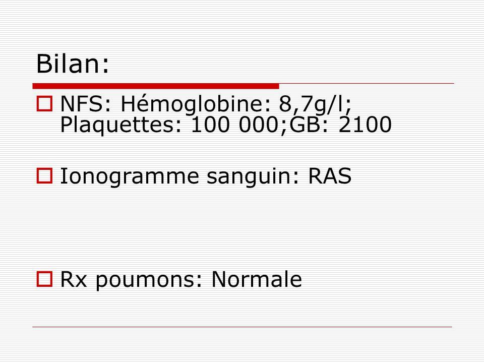 Bilan:  NFS: Hémoglobine: 8,7g/l; Plaquettes: 100 000;GB: 2100  Ionogramme sanguin: RAS  Rx poumons: Normale