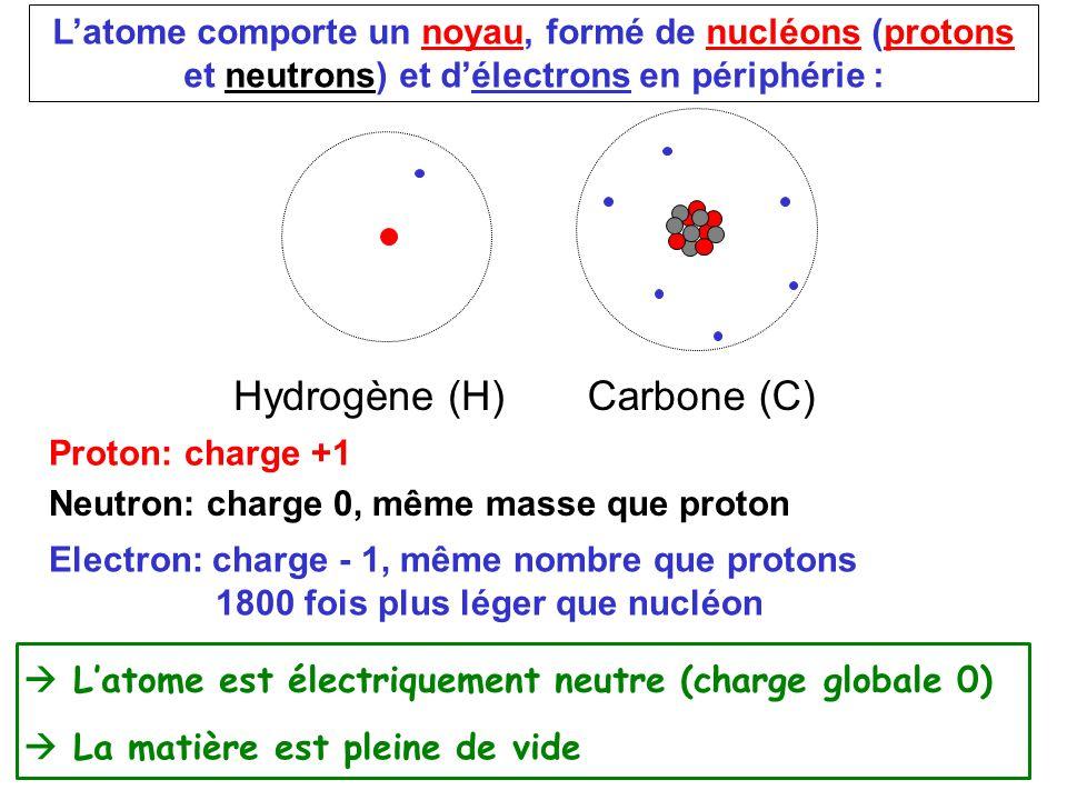 L'atome comporte un noyau, formé de nucléons (protons et neutrons) et d'électrons en périphérie : Hydrogène (H)Carbone (C) Proton: charge +1 Neutron: