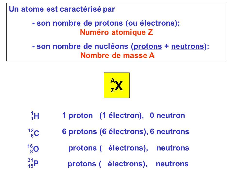 Un atome est caractérisé par - son nombre de protons (ou électrons): Numéro atomique Z - son nombre de nucléons (protons + neutrons): Nombre de masse