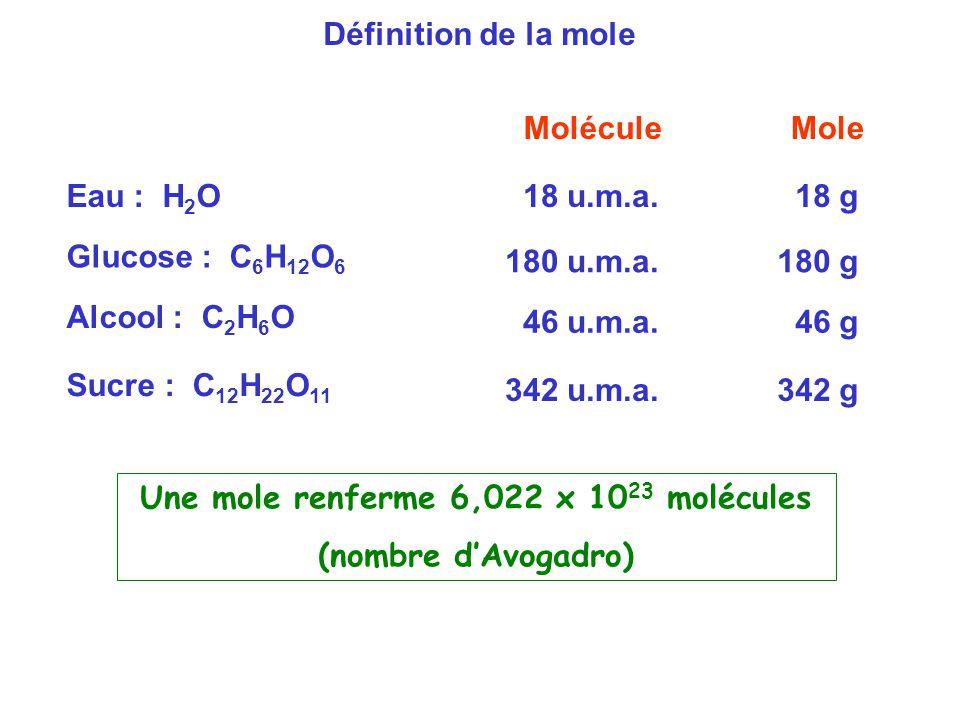 Eau : H 2 O 18 u.m.a. 18 g Glucose : C 6 H 12 O 6 180 u.m.a.180 g Alcool : C 2 H 6 O 46 u.m.a. 46 g Définition de la mole Sucre : C 12 H 22 O 11 342 u
