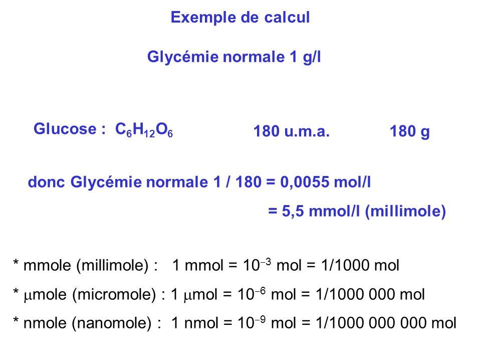 Exemple de calcul Glycémie normale 1 g/l Glucose : C 6 H 12 O 6 180 u.m.a.180 g donc Glycémie normale 1 / 180 = 0,0055 mol/l = 5,5 mmol/l (millimole)