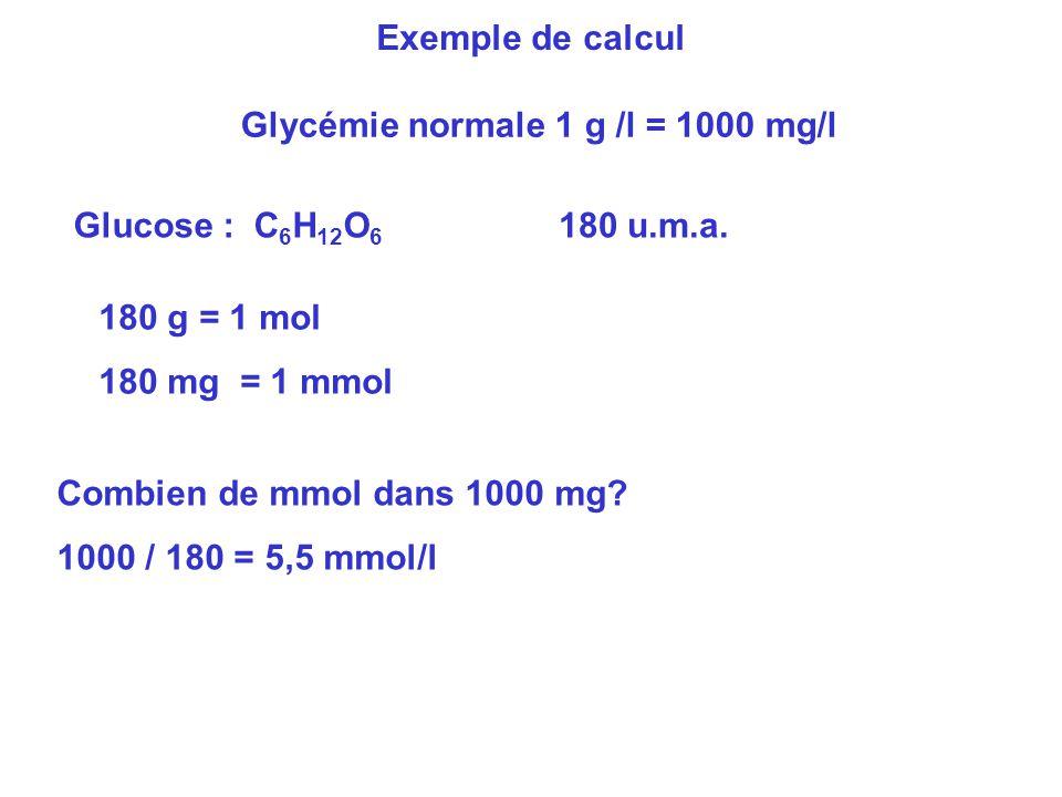 Exemple de calcul Glycémie normale 1 g /l = 1000 mg/l Glucose : C 6 H 12 O 6 180 u.m.a. 180 g = 1 mol 180 mg = 1 mmol Combien de mmol dans 1000 mg? 10
