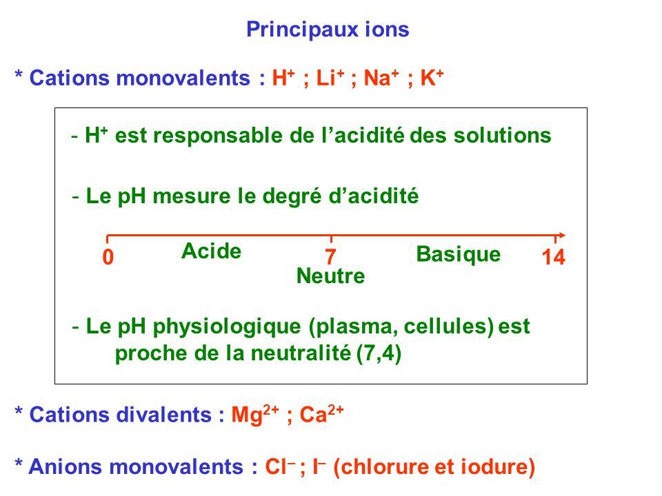 Principaux ions * Cations monovalents : H + ; Li + ; Na + ; K + * Cations divalents : Mg 2+ ; Ca 2+ * Anions monovalents : Cl – ; I – (chlorure et iod
