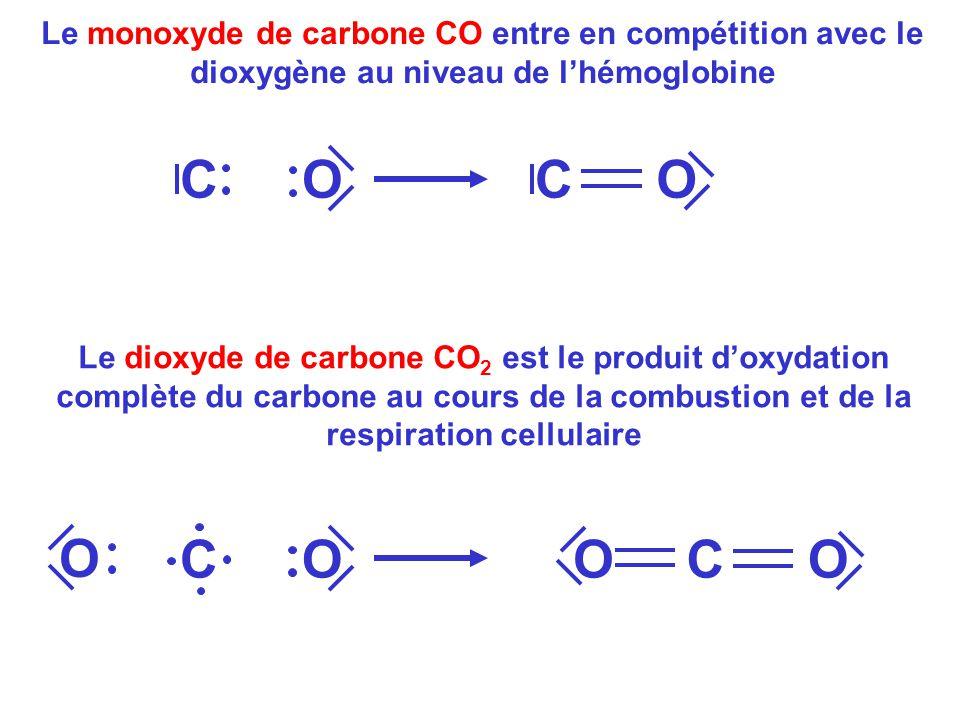 Le monoxyde de carbone CO entre en compétition avec le dioxygène au niveau de l'hémoglobine COCO Le dioxyde de carbone CO 2 est le produit d'oxydation