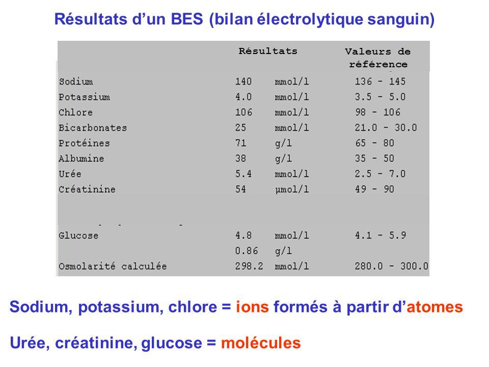 Résultats Valeurs de référence Résultats d'un BES (bilan électrolytique sanguin) Sodium, potassium, chlore = ions formés à partir d'atomes Urée, créat