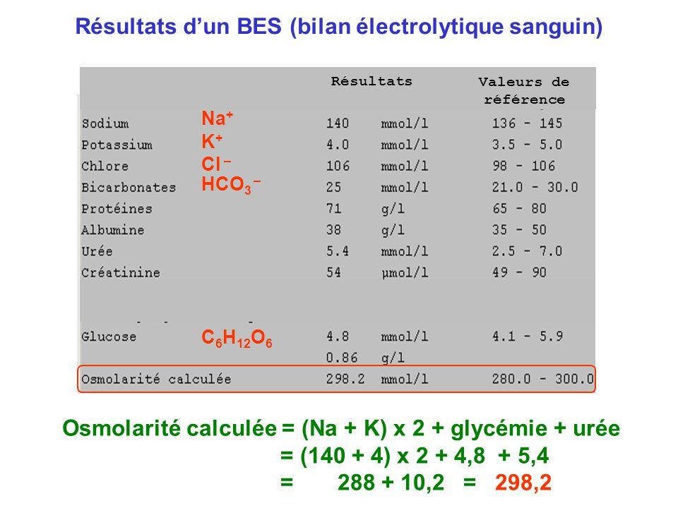 Résultats Valeurs de référence Résultats d'un BES (bilan électrolytique sanguin) Osmolarité calculée = (Na + K) x 2 + glycémie + urée = (140 + 4) x 2