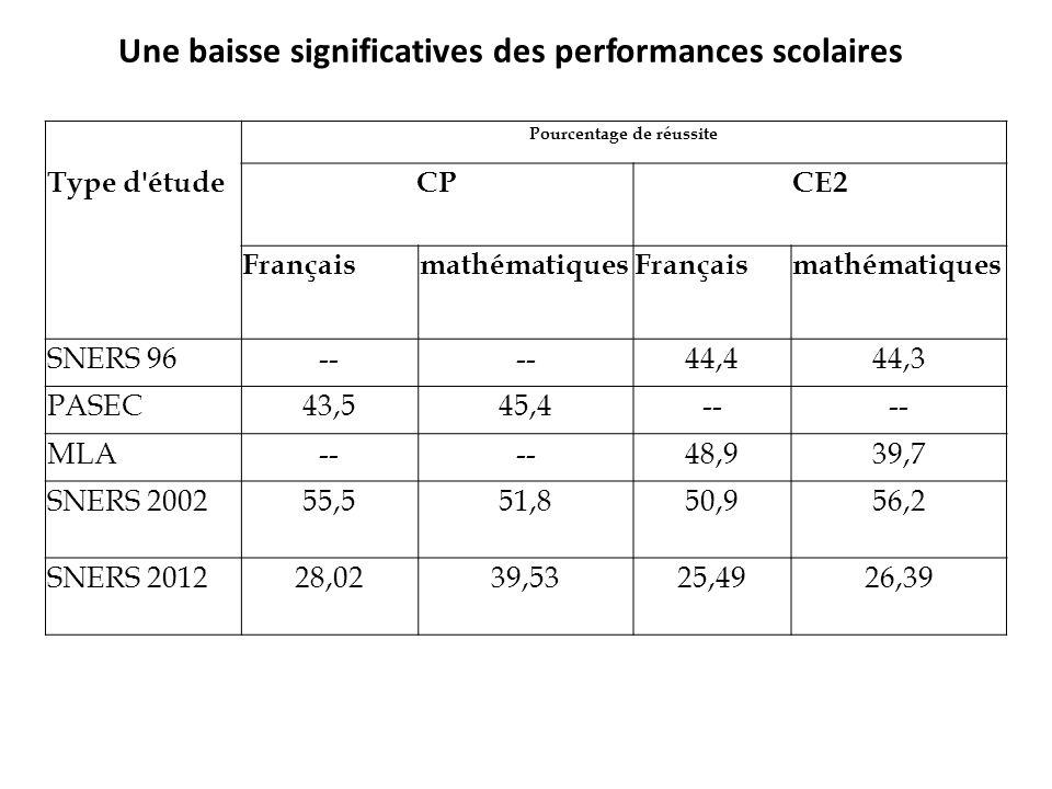 Une baisse significatives des performances scolaires Pourcentage de réussite Type d'étudeCPCE2 FrançaismathématiquesFrançaismathématiques SNERS 96-- 4