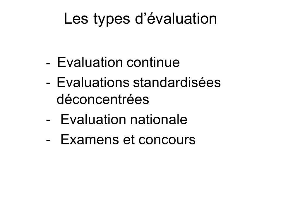 Les types d'évaluation - Evaluation continue -Evaluations standardisées déconcentrées - Evaluation nationale - Examens et concours