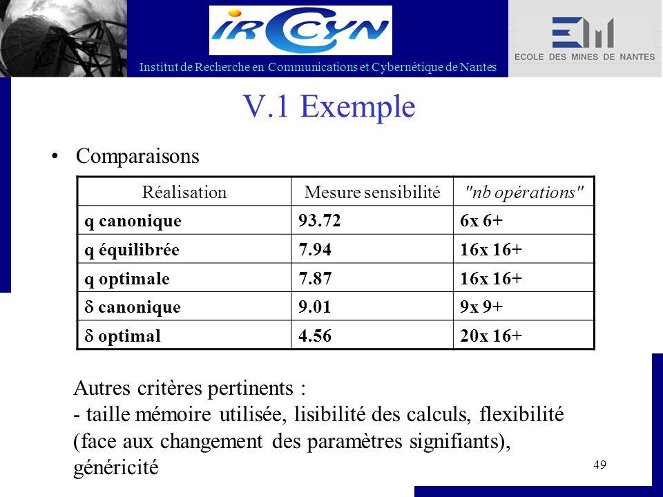 Institut de Recherche en Communications et Cybernétique de Nantes 49 V.1 Exemple Comparaisons RéalisationMesure sensibilité