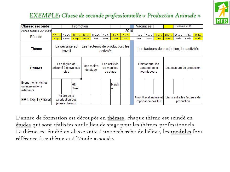 EXEMPLE: Classe de seconde professionnelle « Production Animale » thèmes études L'année de formation est découpée en thèmes, chaque thème est scindé e