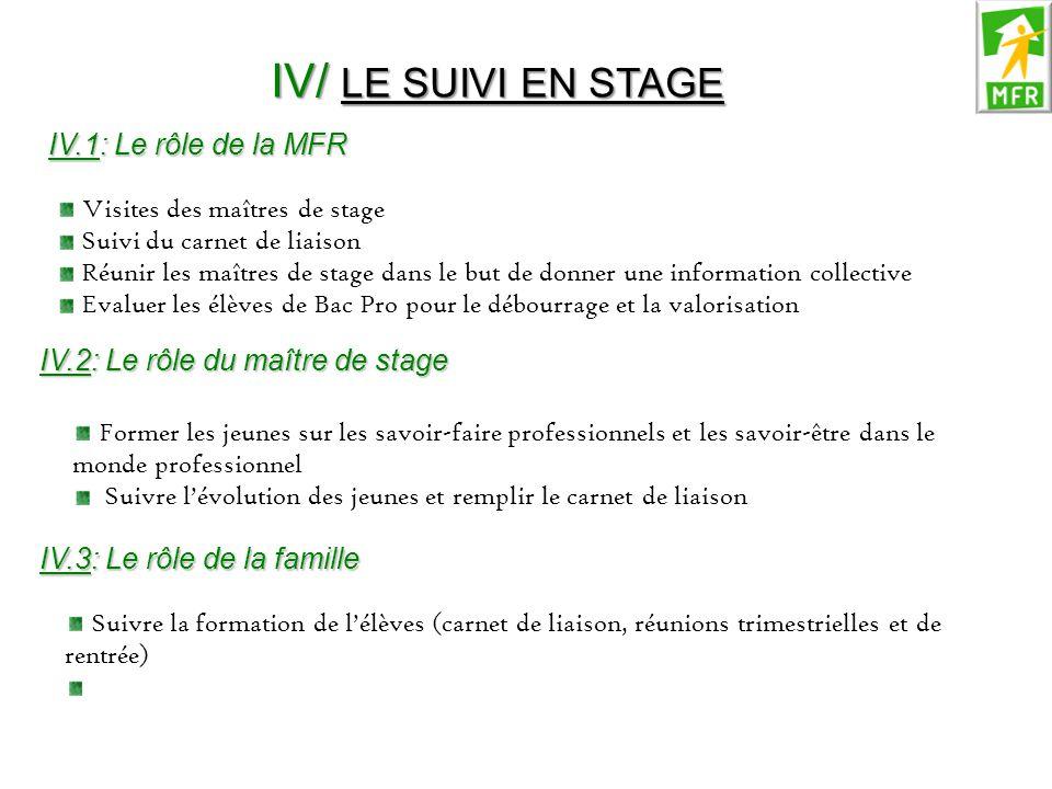 IV/ LE SUIVI EN STAGE IV.1: Le rôle de la MFR Visites des maîtres de stage Suivi du carnet de liaison Réunir les maîtres de stage dans le but de donne