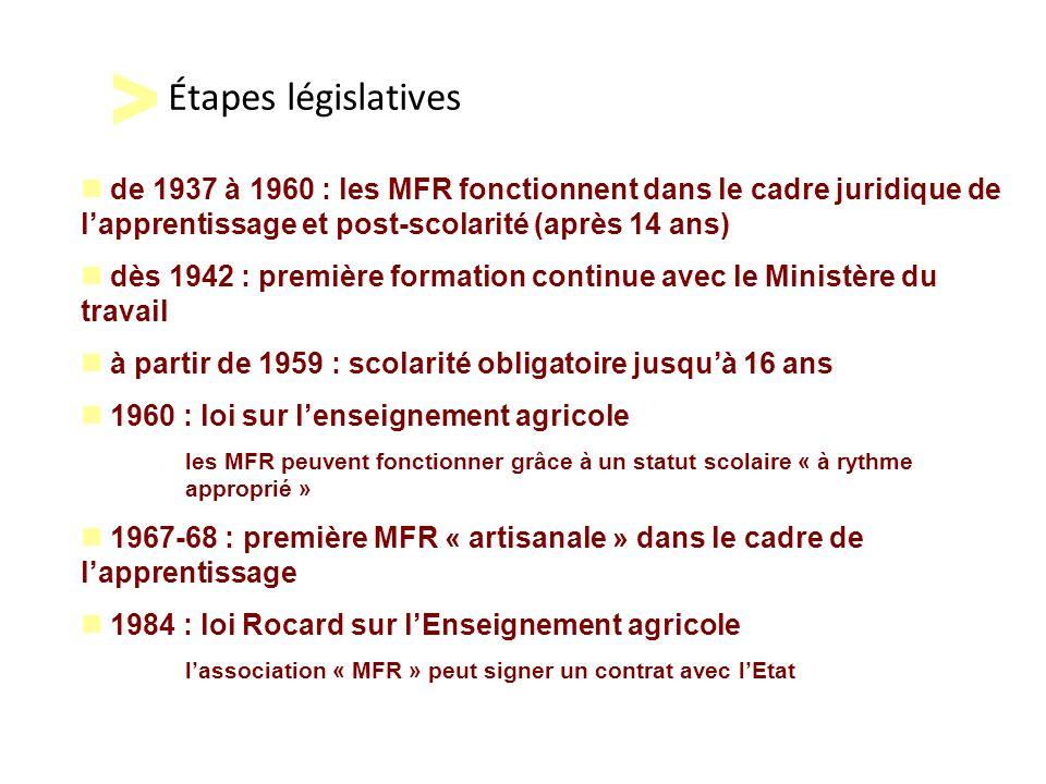 Étapes législatives de 1937 à 1960 : les MFR fonctionnent dans le cadre juridique de l'apprentissage et post-scolarité (après 14 ans) dès 1942 : premi