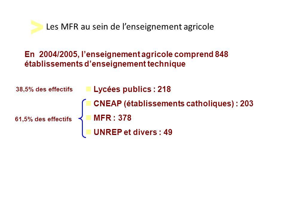 Les MFR au sein de l'enseignement agricole Lycées publics : 218 CNEAP (établissements catholiques) : 203 MFR : 378 UNREP et divers : 49 38,5% des effe