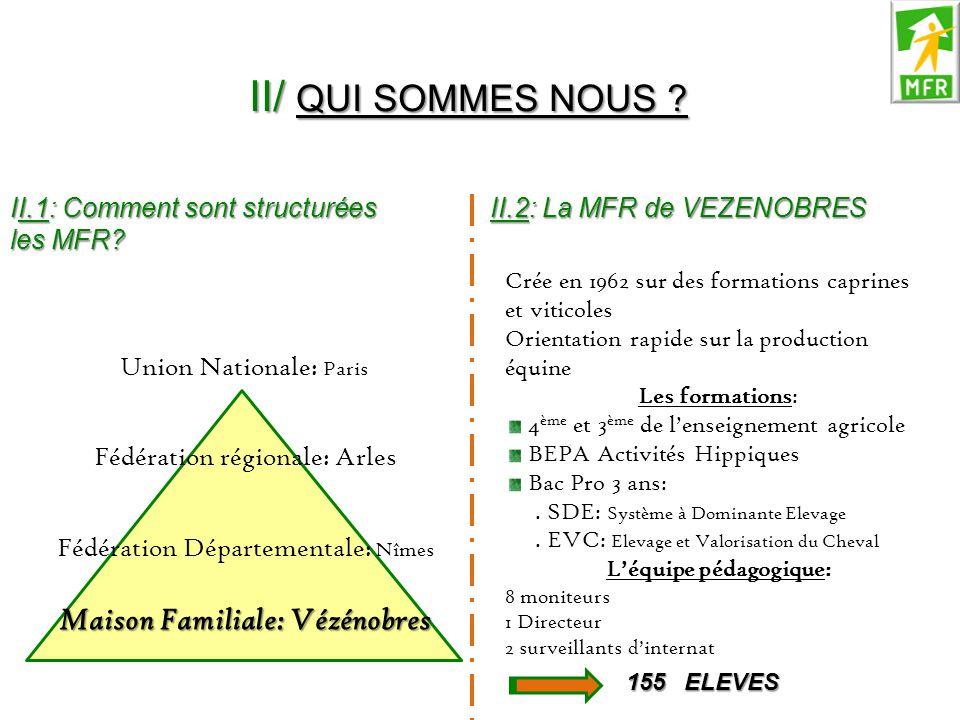 II.1: Comment sont structurées les MFR? Union Nationale: Paris Fédération régionale: Arles Fédération Départementale: Nîmes Maison Familiale: Vézénobr