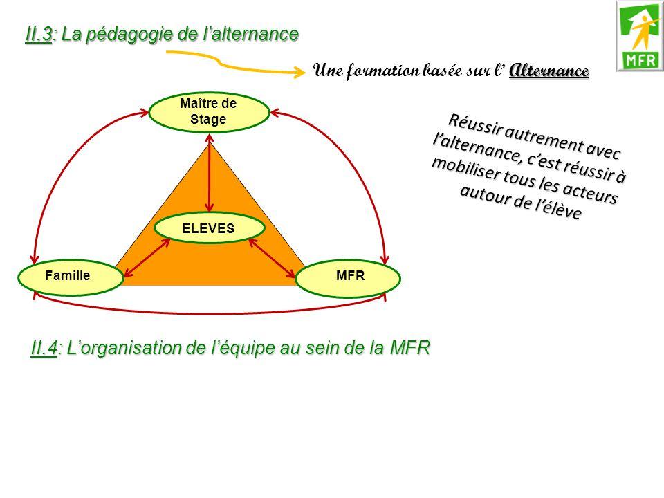 Alternance Une formation basée sur l' Alternance Réussir autrement avec l'alternance, c'est réussir à mobiliser tous les acteurs autour de l'élève Maî