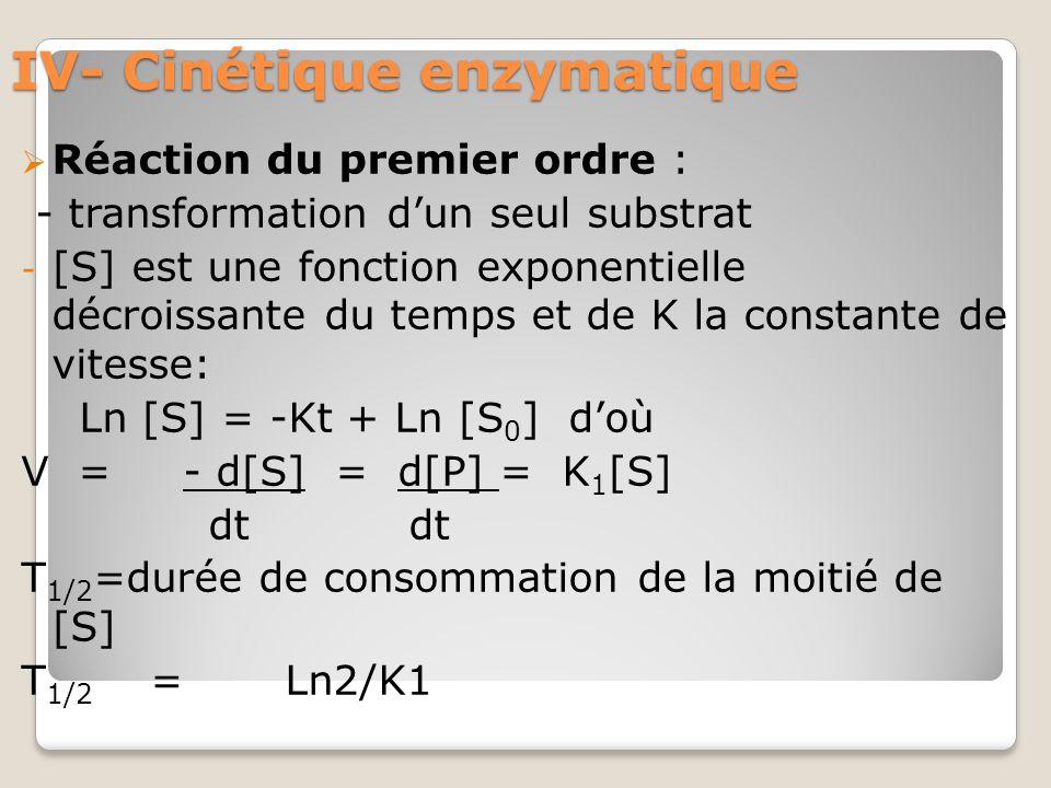 IV- Cinétique enzymatique  Réaction du premier ordre : - transformation d'un seul substrat - [S] est une fonction exponentielle décroissante du temps et de K la constante de vitesse: Ln [S] = -Kt + Ln [S 0 ] d'où V = ‑ d[S] = d[P] = K 1 [S] dt dt T 1/2 =durée de consommation de la moitié de [S] T 1/2 = Ln2/K1