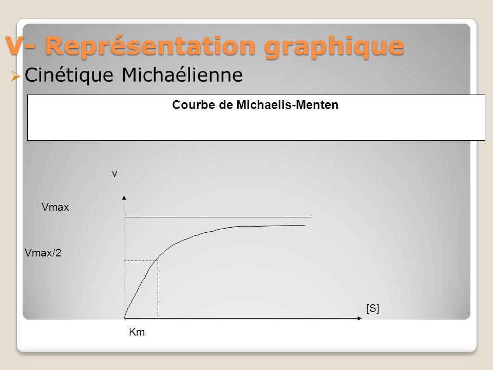 V- Représentation graphique  Cinétique Michaélienne Km Vmax v [S] Vmax/2 Courbe de Michaelis-Menten