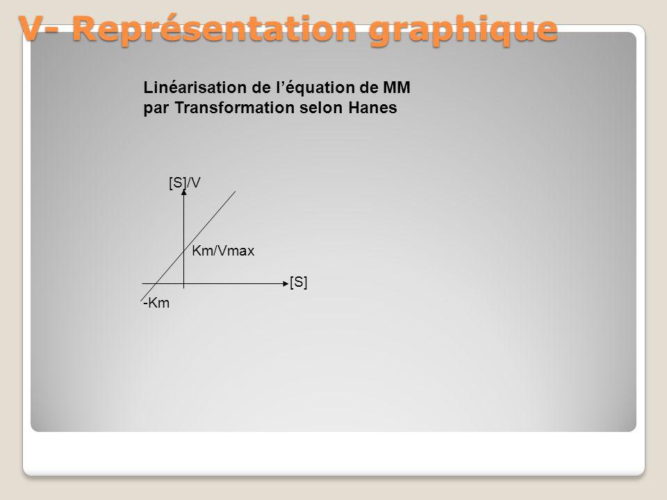 V- Représentation graphique -Km Km/Vmax [S]/V [S] Linéarisation de l'équation de MM par Transformation selon Hanes