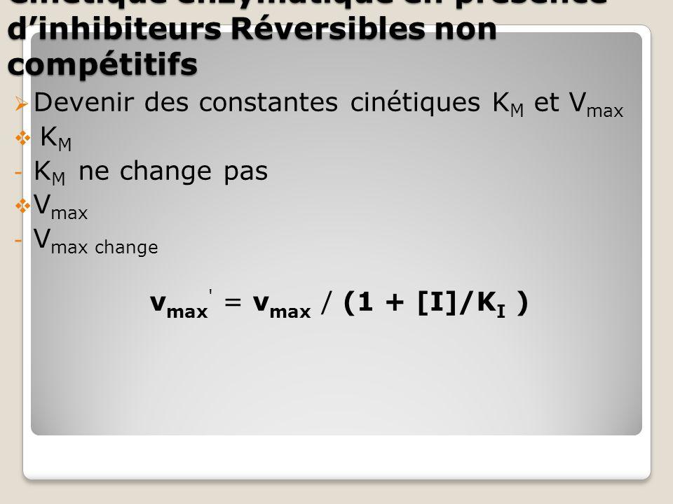  Devenir des constantes cinétiques K M et V max  K M - K M ne change pas  V max - V max change v max = v max / (1 + [I]/K I )