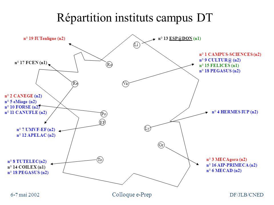 6-7 mai 2002 Colloque e-Prep DF/JLB/CNED Répartition instituts campus DT n° 19 IUTenligne (n2) n° 2 CANEGE (n2) n° 5 eMiage (n2) n° 10 FORSE (n2) n° 11 CANUFLE (n2) Ro VaRe Po Ly Gr To EF Li n° 1 CAMPUS-SCIENCES (n2) n° 9 CULTUR@ (n2) n° 15 FELICES (n1) n° 18 PEGASUS (n2) n° 13 ESP@DON (n1)ESP@DON n° 4 HERMES IUP (n2) n° 3 MECAgora (n2) n° 16 AIP-PRIMECA (n2) n° 6 MECAD (n2) n° 8 TUTELEC(n2) n° 14 COILEX (n1) n° 18 PEGASUS (n2) n° 7 UMVF-EF (n2) n° 12 APELAC (n2) n° 17 FCEN (n1)