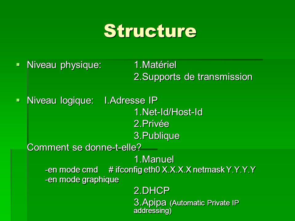 Structure  Niveau physique:1.Matériel 2.Supports de transmission 2.Supports de transmission  Niveau logique:I.Adresse IP 1.Net-Id/Host-Id2.Privée3.Publique Comment se donne-t-elle.