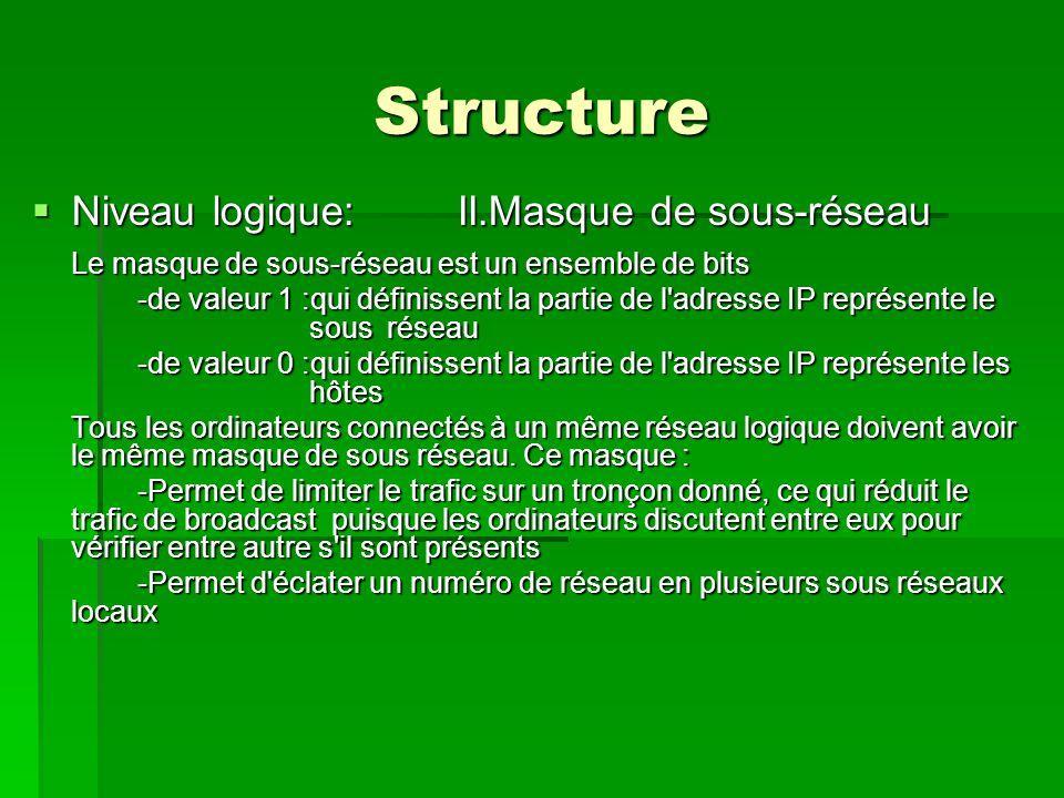 Structure  Niveau logique:II.Masque de sous-réseau Le masque de sous-réseau est un ensemble de bits -de valeur 1 :qui définissent la partie de l adresse IP représente le sous réseau -de valeur 0 :qui définissent la partie de l adresse IP représente les hôtes Tous les ordinateurs connectés à un même réseau logique doivent avoir le même masque de sous réseau.
