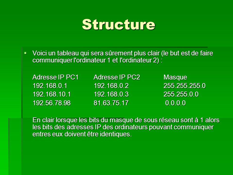 Structure  Voici un tableau qui sera sûrement plus clair (le but est de faire communiquer l ordinateur 1 et l ordinateur 2) : Adresse IP PC1Adresse IP PC2Masque 192.168.0.1192.168.0.2255.255.255.0 192.168.10.1 192.168.0.3255.255.0.0 192.56.78.9881.63.75.17 0.0.0.0 En clair lorsque les bits du masque de sous réseau sont à 1 alors les bits des adresses IP des ordinateurs pouvant communiquer entres eux doivent être identiques.