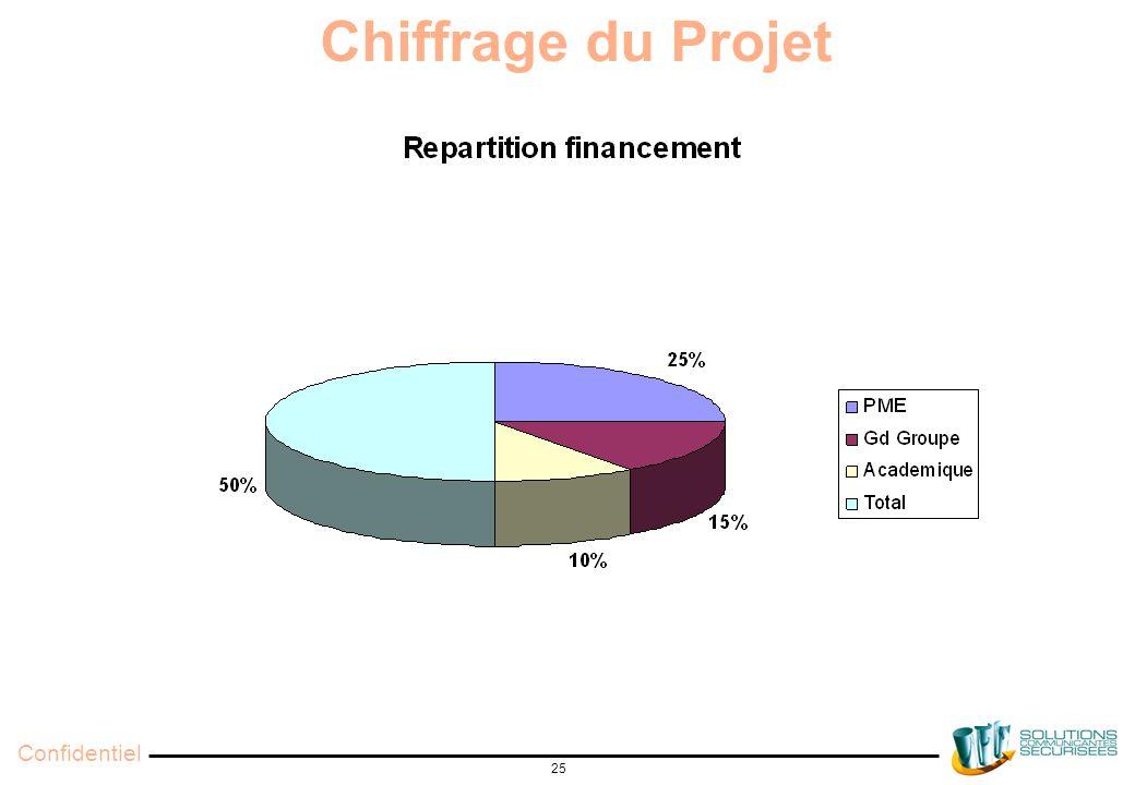Confidentiel 25 Chiffrage du Projet