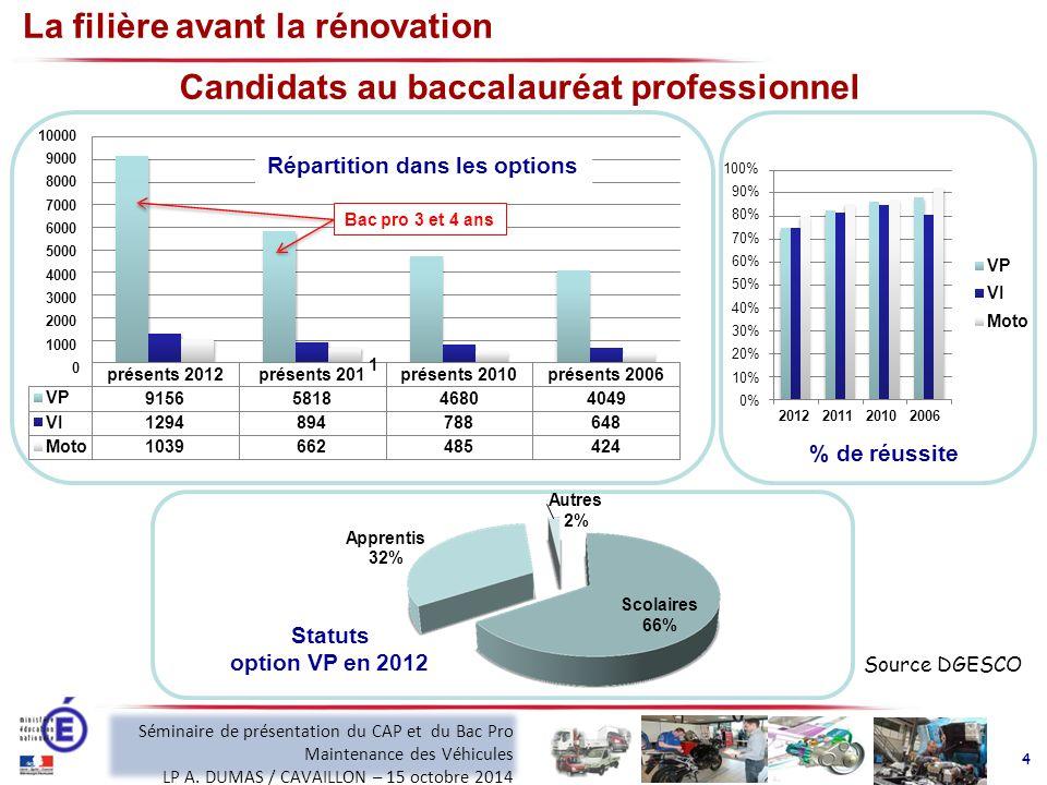 La filière avant la rénovation présents 2012présents 201présents 2010présents 2006 VP 9156581846804049 VI 1294894894788788648648 MotoMoto 1039662662485485424424 9000 8000 7000 6000 5000 4000 3000 2000 1000 0 1000010000 Répartition dans les options Candidats au baccalauréat professionnel Scolaires 66% Autres 2% Apprentis 32% 90% 80% 70% 60% 50% 40% 30% 20% 10% 0% 100% 2012 2011 2010 2006 % de réussite VP VI Moto Statuts option VP en 2012 Source DGESCO Bac pro 3 et 4 ans 4 1 Séminaire de présentation du CAP et du Bac Pro Maintenance des Véhicules LP A.