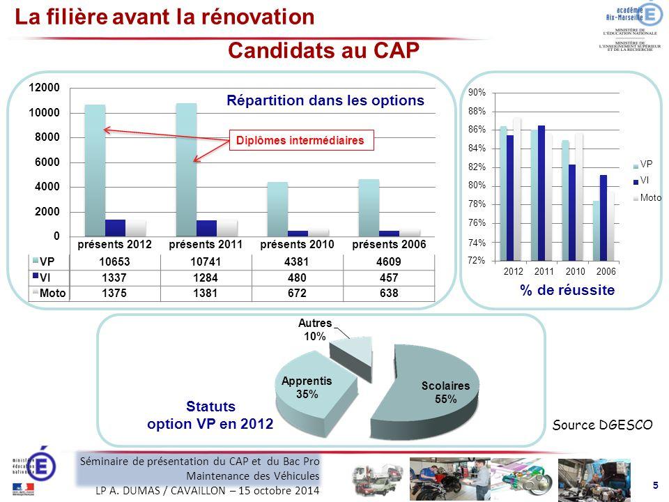 La filière avant la rénovation Candidats au CAP Statuts option VP en 2012 0 2012201120102006 % de réussite Autres 10% Répartition dans les options 2000 4000 6000 8000 10000 12000 90%88%86%84%82%80%78%76%90%88%86%84%82%80%78%76% VP VI Moto Scolaires 55% Apprentis 35% Source DGESCO Diplômes intermédiaires 5 présents 2012présents 2011présents 2010présents 2006 74%74% VP106531074143814609 72%72% VI13371284480480457457 MotoMoto13751381672672638638 Séminaire de présentation du CAP et du Bac Pro Maintenance des Véhicules LP A.