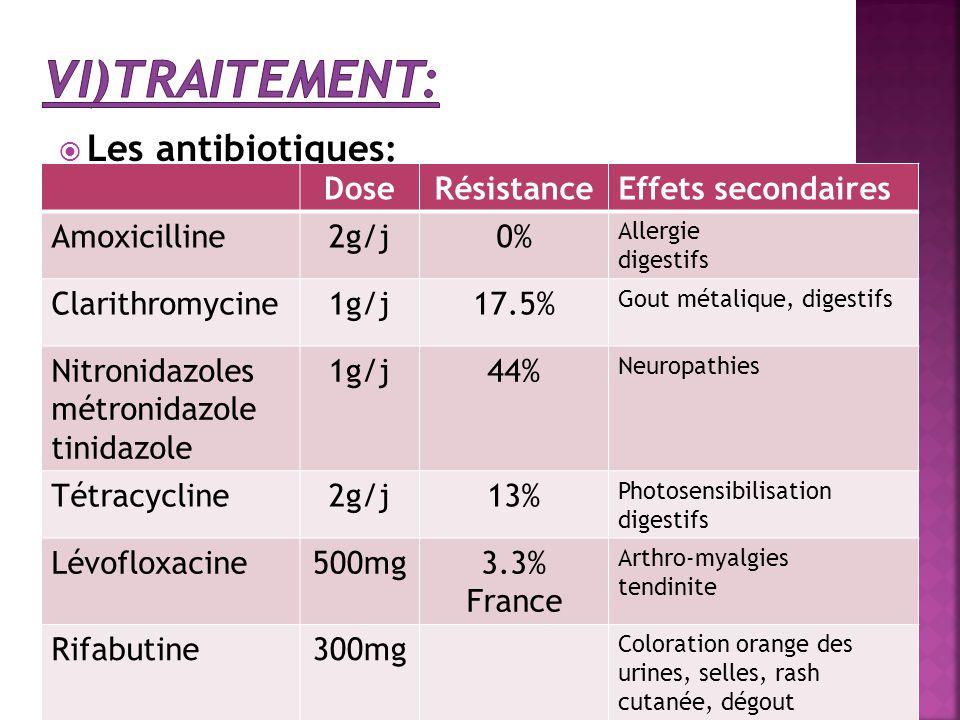  Les antibiotiques : DoseRésistanceEffets secondaires Amoxicilline2g/j0% Allergie digestifs Clarithromycine1g/j17.5% Gout métalique, digestifs Nitron