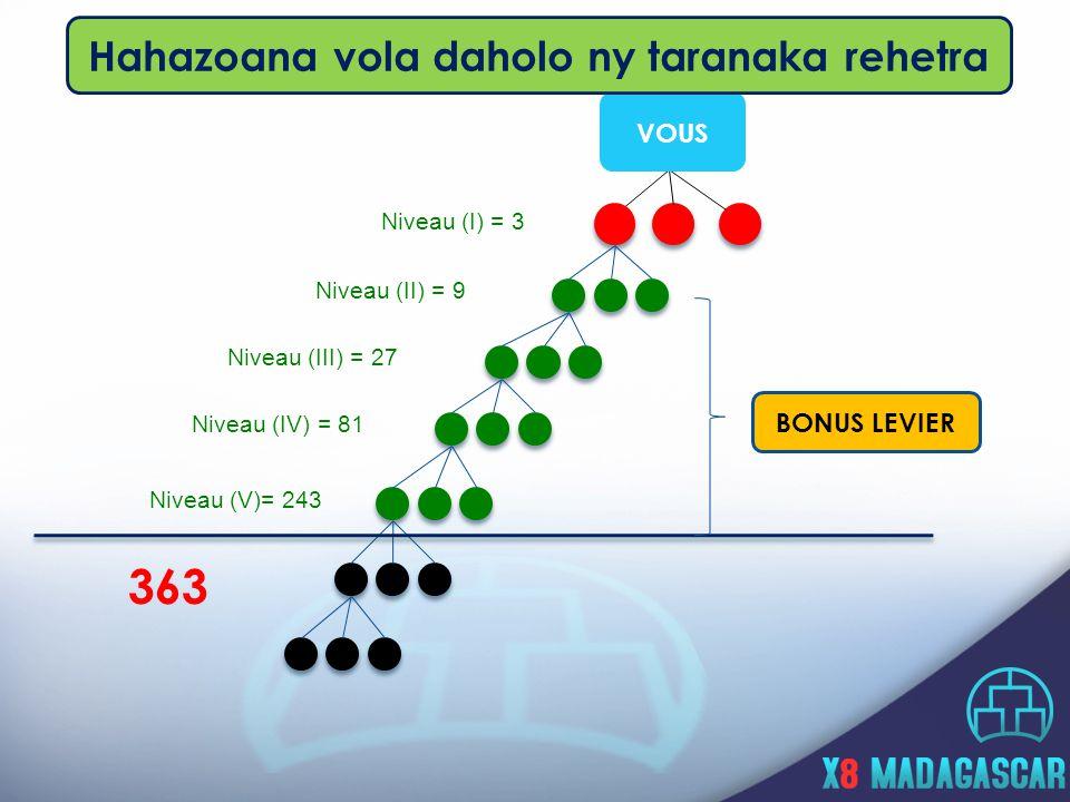 Niveau (I) = 3 Niveau (II) = 9 Niveau (III) = 27 Niveau (IV) = 81 Niveau (V)= 243 363 VOUS BONUS LEVIER Hahazoana vola daholo ny taranaka rehetra