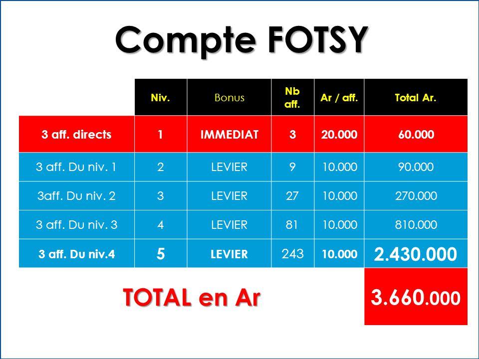 Niv. Bonus Nb aff. Ar / aff.Total Ar. 3 aff. directs1IMMEDIAT320.00060.000 3 aff.