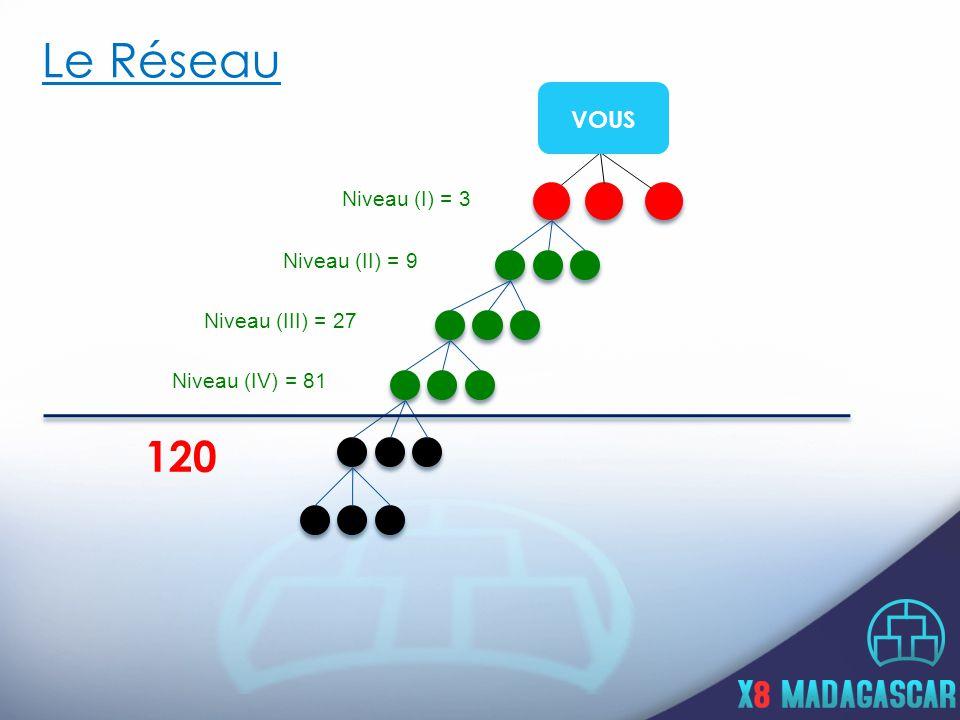Le Réseau Niveau (I) = 3 Niveau (II) = 9 Niveau (III) = 27 Niveau (IV) = 81 120 VOUS