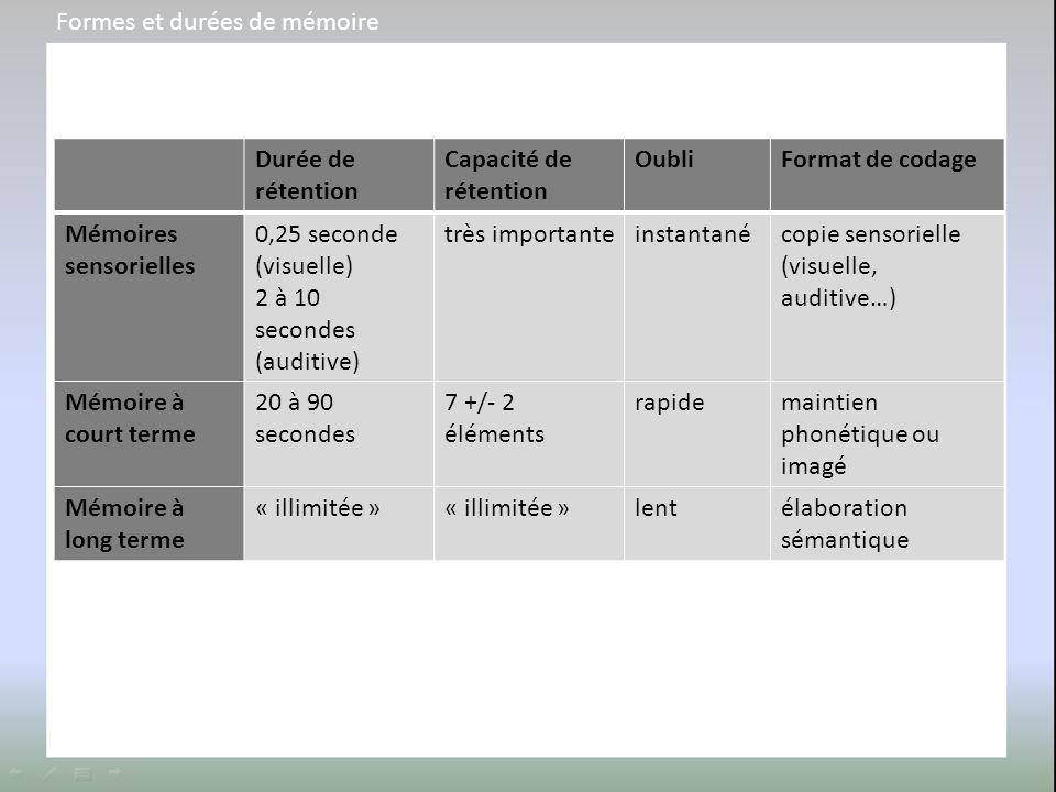 Durée de rétention Capacité de rétention OubliFormat de codage Mémoires sensorielles 0,25 seconde (visuelle) 2 à 10 secondes (auditive) très important
