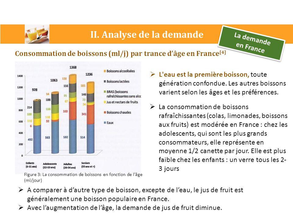 II. Analyse de la demande La demande en France La demande en France Consommation de boissons (ml/j) par trance d'âge en France [4] Figure 3: La consom
