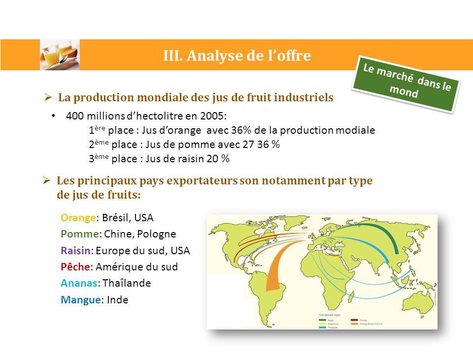 Le marché dans le mond  La production mondiale des jus de fruit industriels 400 millions d'hectolitre en 2005: 1 ère place : Jus d'orange avec 36% de