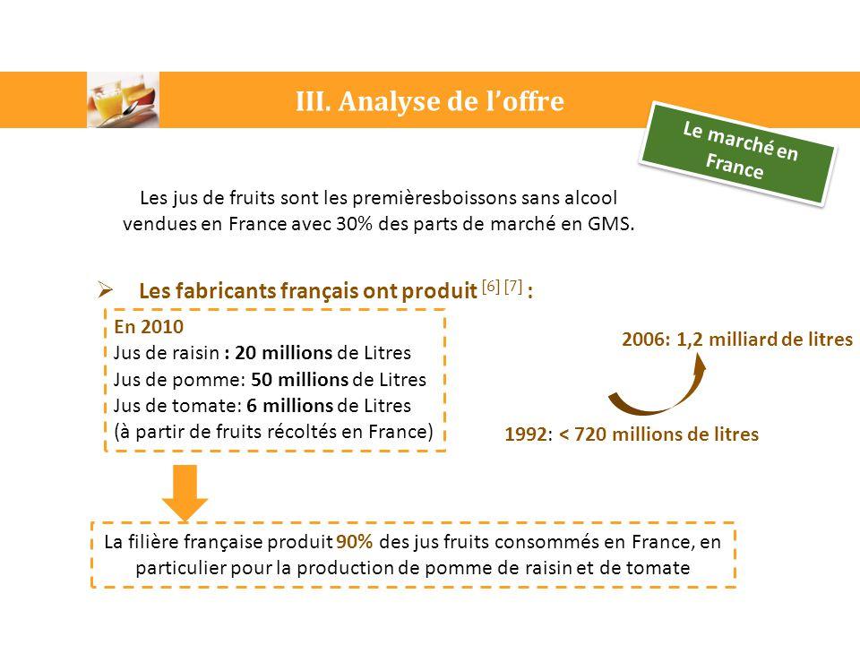 III. Analyse de l'offre Le marché en France  Les fabricants français ont produit [6] [7] : En 2010 Jus de raisin : 20 millions de Litres Jus de pomme