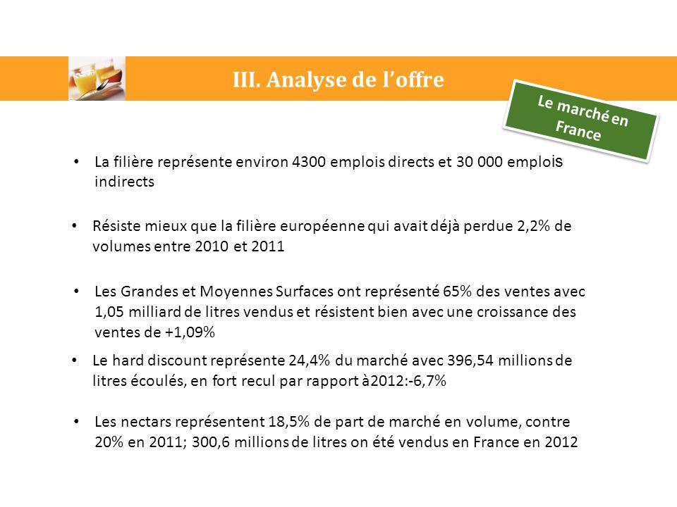 III. Analyse de l'offre Le marché en France Le hard discount représente 24,4% du marché avec 396,54 millions de litres écoulés, en fort recul par rapp