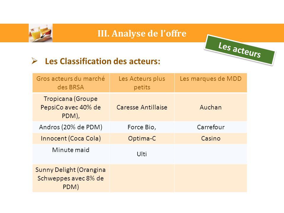 III. Analyse de l'offre Les acteurs  Les Classification des acteurs: Gros acteurs du marché des BRSA Les Acteurs plus petits Les marques de MDD Tropi