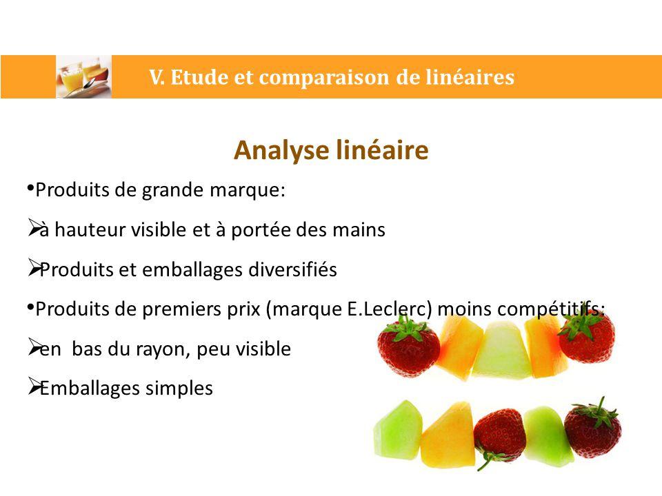 V. Etude et comparaison de linéaires Analyse linéaire Produits de grande marque:  à hauteur visible et à portée des mains  Produits et emballages di