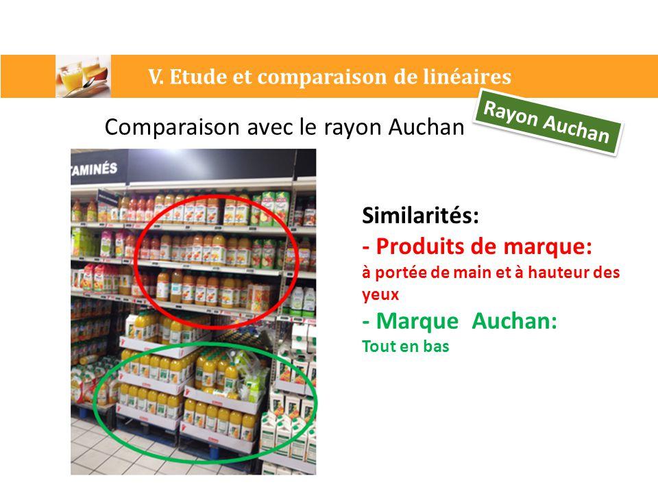 V. Etude et comparaison de linéaires Rayon Auchan Comparaison avec le rayon Auchan Similarités: - Produits de marque: à portée de main et à hauteur de