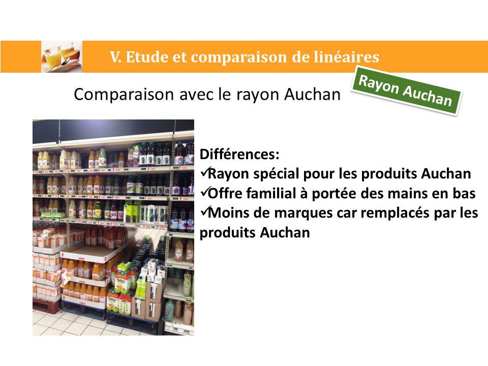 V. Etude et comparaison de linéaires Rayon Auchan Comparaison avec le rayon Auchan Différences: Rayon spécial pour les produits Auchan Offre familial