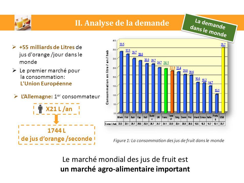 Figure 1: La consommation des jus de fruit dans le monde La demande dans le monde La demande dans le monde  +55 milliards de Litres de jus d'orange /