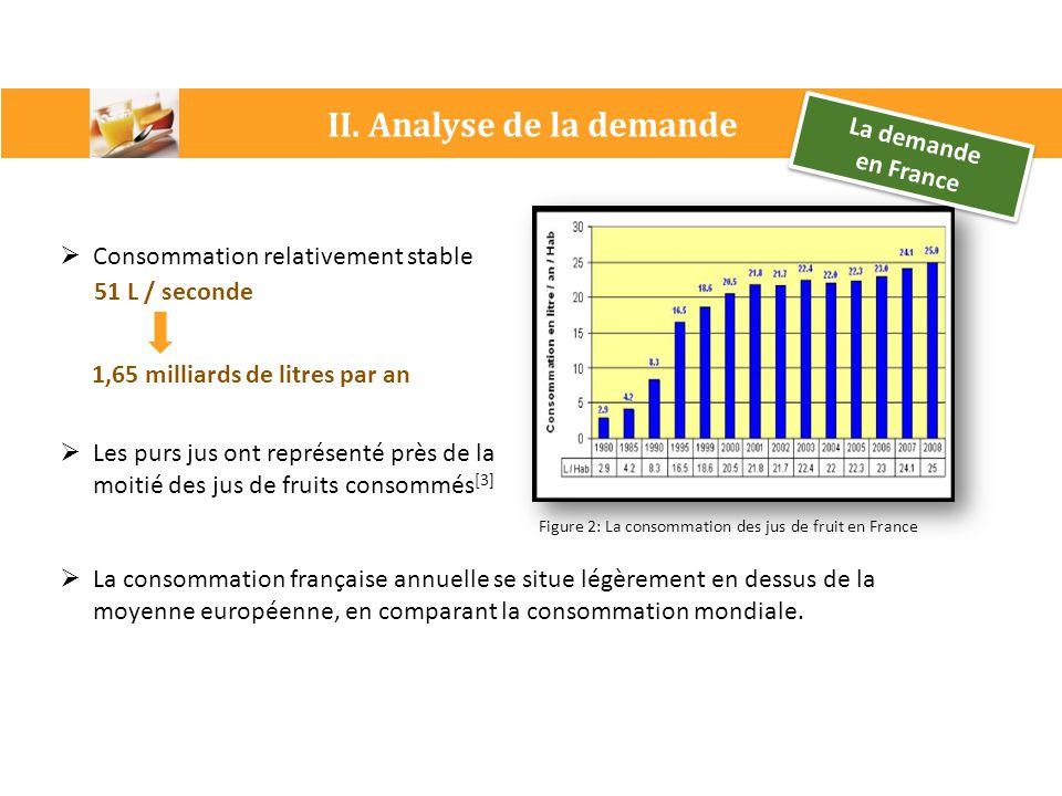 Figure 2: La consommation des jus de fruit en France II. Analyse de la demande La demande en France La demande en France  La consommation française a
