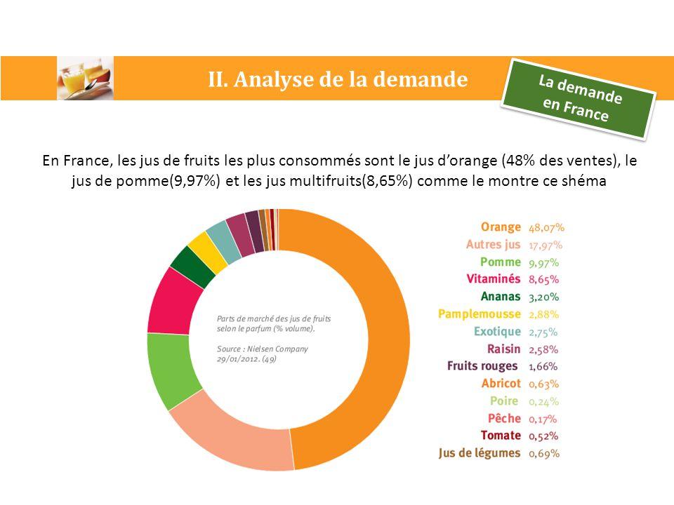 II. Analyse de la demande La demande en France La demande en France En France, les jus de fruits les plus consommés sont le jus d'orange (48% des vent