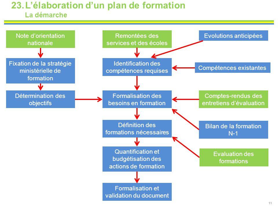 23.L'élaboration d'un plan de formation La démarche 11 Identification des compétences requises Compétences existantes Formalisation des besoins en for
